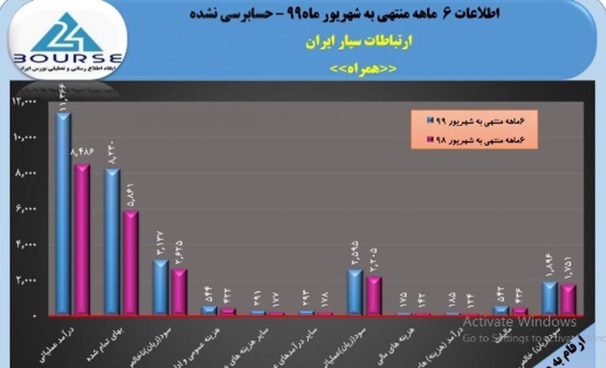پرونده 6ماهه ارتباطات سیار ایران با سود خوب 987 ریالی بسته شد